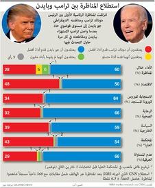 الانتخاباتت الأميركية: استطلاع المناظرة بين ترامب وبايدن infographic