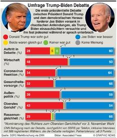U.S. WAHL: Befragung nach Trump-Biden Debatte infographic