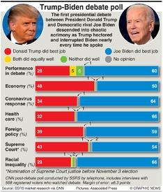 U.S. ELECTION: Trump-Biden debate poll infographic