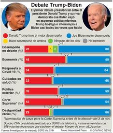 ELECCIÓN EN EUA: Sondeo sobre el debate Trump-Biden infographic