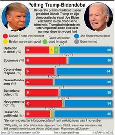 VERKIEZINGEN VS: Peiling debat Trump-Biden  infographic
