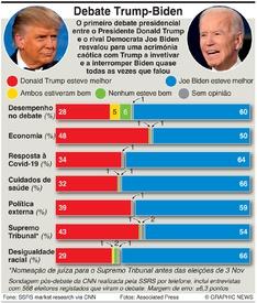 ELEIÇÕES NOS EUA: Sondagem ao debate Trump-Biden infographic