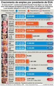 NEGOCIOS: Cifras de empleo en mandatos presidenciales de EUA (1) infographic