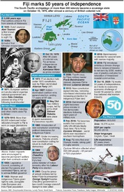 HISTORY: Fiji celebrates 50 years of independence infographic