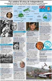 HISTORIA: Fiyi celebra 50 años de independencia infographic