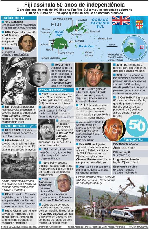Fiji celebram 50 anos de independência infographic