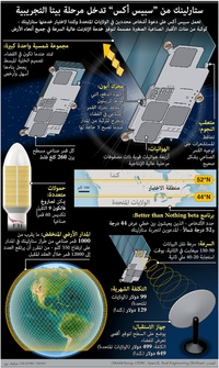 """فضاء: ستارلينك من """"سبيس أكس"""" يدخل مرحلة بيتا التجريبية infographic"""