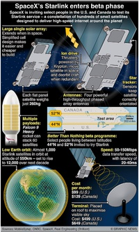 SPACE: SpaceX's Starlink enters beta phase infographic