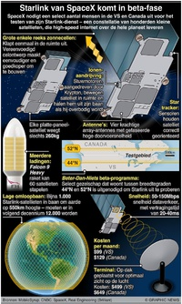 RUIMTEVAART: Starlink van SpaceX komt in beta-fase infographic