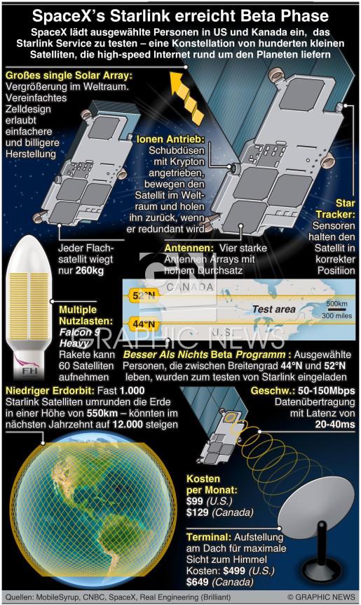 SpaceX's Starlink erreicht Beta Phase infographic