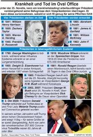 GESUNDHEIT: Oval Office iKrankheit und Tod infographic