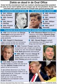 GEZONDHEID: Ziekte en dood in Oval Office infographic