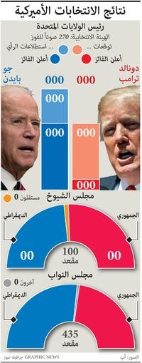 الانتخابات الأميركية: نظرة على نتائج الانتخابات الأميركية infographic