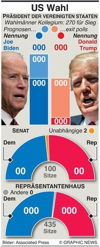 U.S. WAHL: U.S. Wahlergebnis auf einen Blick infographic