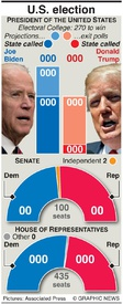 U.S. ELECTION: U.S. election results at a glance infographic