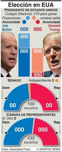 ELECCIÓN EUA: Resumen rápido de resultados electorales en EUA infographic