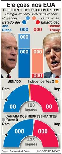 ELEIÇÕES NOS EUA: Vista geral dos resultados infographic