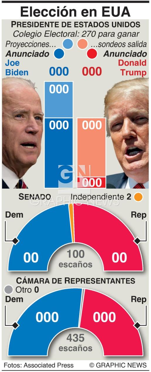 Resumen rápido de resultados electorales en EUA infographic