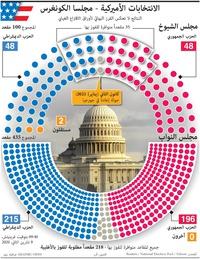 الانتخابات الأميركية: الانتخابات الأميركية - نتائج مجلسا الكونغرس (14) infographic