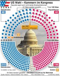 U.S. WAHL: U.S. Wahl, Ergebnis für Kongress infographic