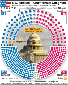 U.S. ELECTION: U.S. election Congress results infographic