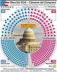 ELECCIÓN EUA: Resultados de la elección legislativa de EUA infographic