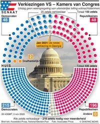 VERKIEZING VS: Uitslagen verkiezing Congres VS 9 nov 09:40GMT infographic