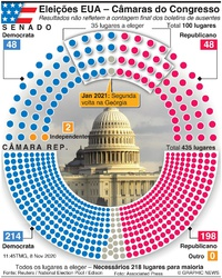 ELEIÇÕES NOS EUA: Resultado das eleições para o Congresso infographic