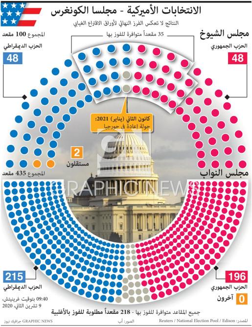 الانتخابات الأميركية - نتائج مجلسا الكونغرس (14) infographic