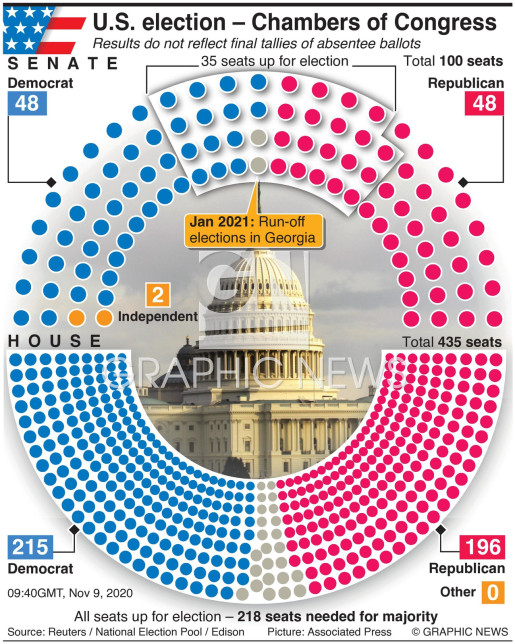 U.S. election Congress results infographic