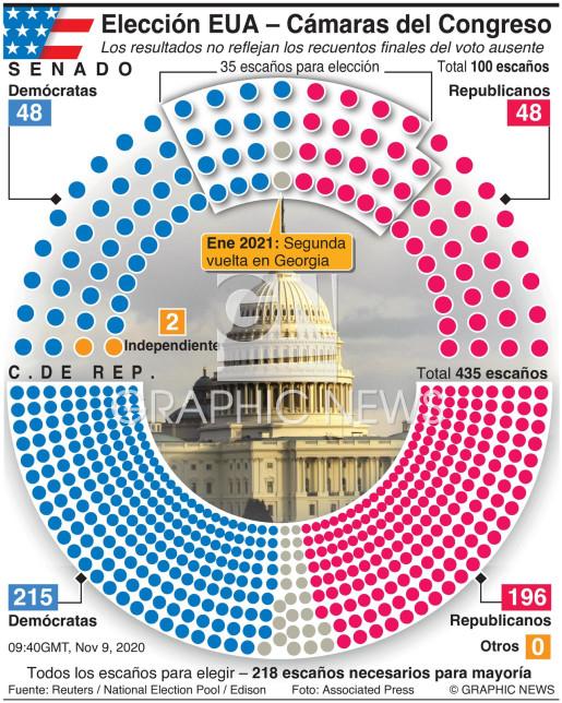 Resultados de la elección legislativa de EUA infographic