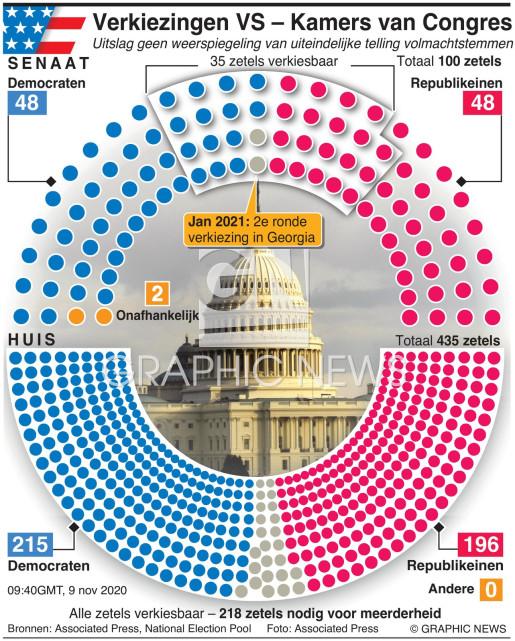 Uitslagen verkiezing Congres VS 9 nov 09:40GMT infographic