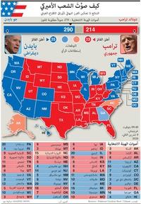 الانتخابات الأميركية: نتائج إنتخابات الرئاسة الأميركية (17) infographic