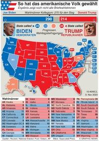 U.S. WAHL: US Wahl - Ergebnis für  den Präsidenten infographic