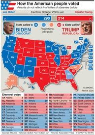 U.S. ELECTION: U.S. election President result infographic