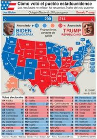 ELECCIÓN EUA: Resultado de la elección presidencial en EUA infographic