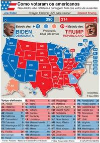 ELEIÇÕES NOS EUA: Resultado da eleição presidencial infographic