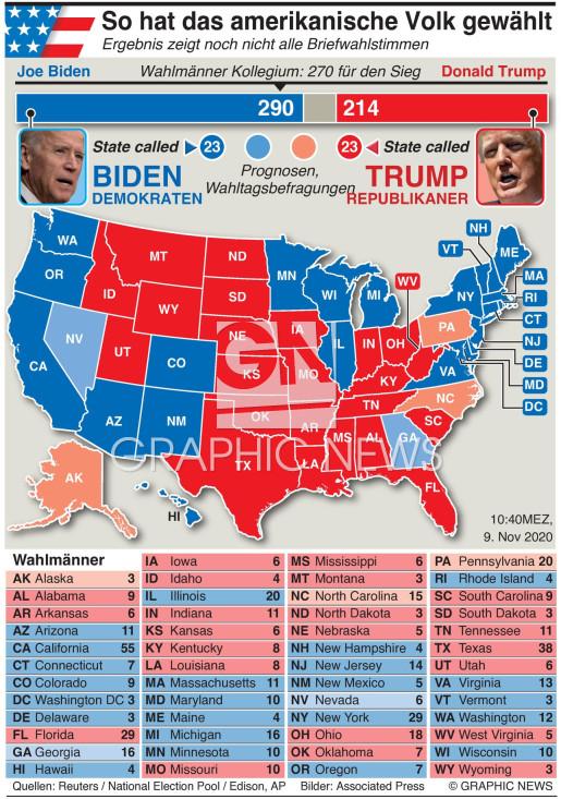 US Wahl - Ergebnis für  den Präsidenten infographic