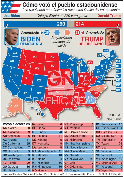 Resultado de la elección presidencial en EUA infographic
