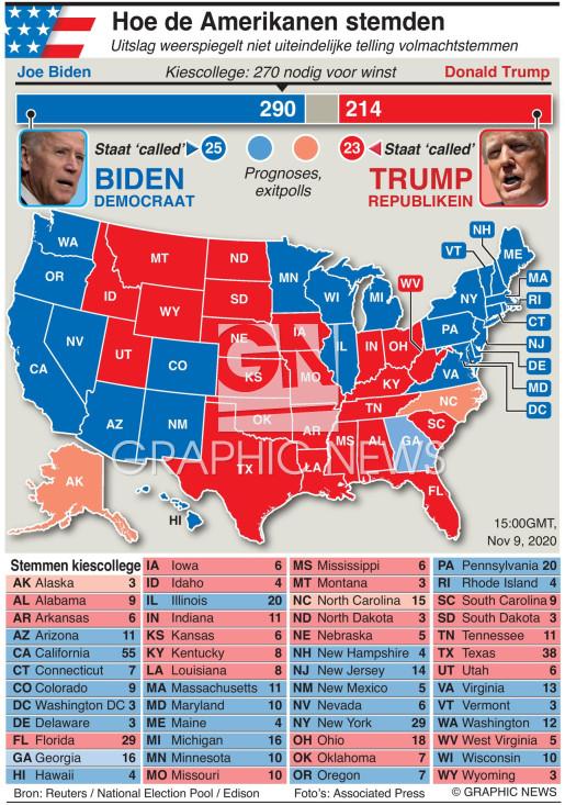 Uitslag presidentsverkiezing VS 9 nov 15:00GMT infographic