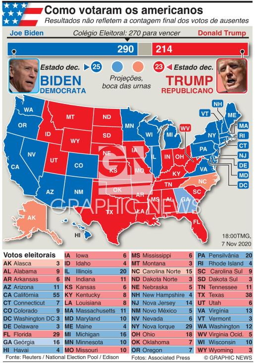 Resultado da eleição presidencial infographic
