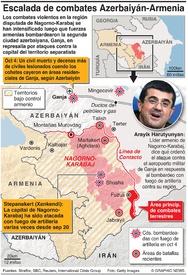 CONFLICTO: Escalada de combates en Nagorno-Karabaj infographic