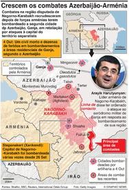 CONFLITO: Combates em Nagorno-Karabakh infographic