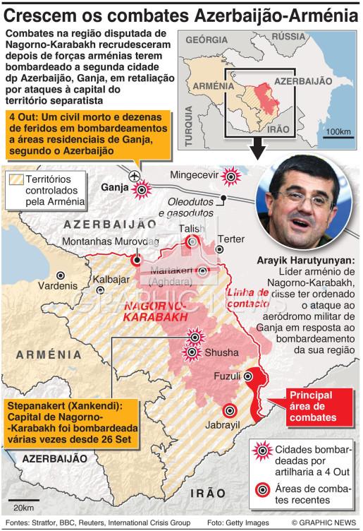 Combates em Nagorno-Karabakh infographic