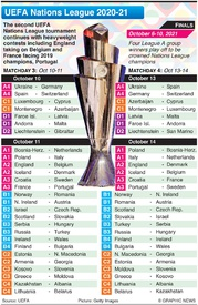 SOCCER: UEFA Nations League Day 3-4, October 2020 infographic
