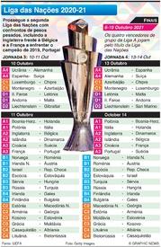FUTEBOL: Liga das Nações, Jornadas 3-4, Outubro 2020 infographic