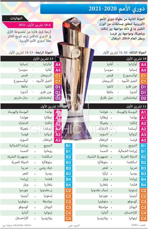 دوري الأمم ٢٠٢٠ - ٢٠٢١ infographic