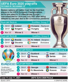 SOCCER: UEFA Euro 2020 play-offs infographic