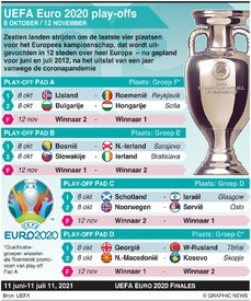 VOETBAL: UEFA Euro 2020 play-offs infographic