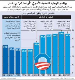صحة: قانون الرعاية الميسرة الأميركي infographic